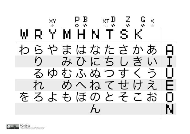 PCN勝山クラブに伝わるローマ字表公開、小学1年生からキーボード入力可能に。