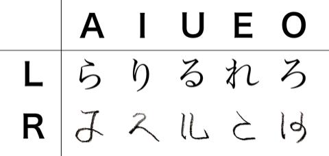 RとLの発音の違いが分からないから新しい「ひらがな」を作ってみた。