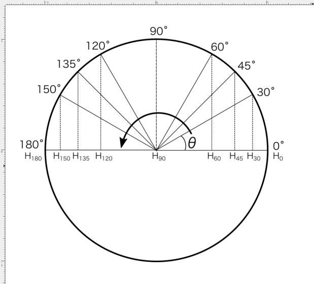 円上の点の高さを測ってみよう!Sinはエンジニアに必須のツール!